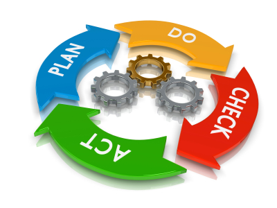 rendered concept of a PDCA Lifecycle (Plan Do Check Act)